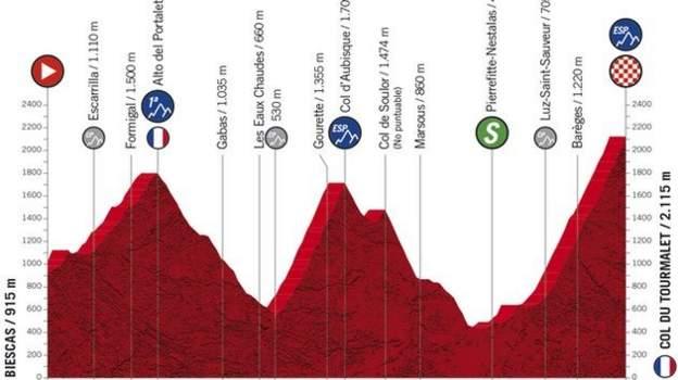 Vuelta a Espana: Bühnenführer und Fahrer zum Anschauen