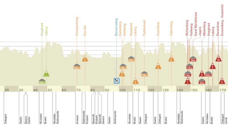 Omloop Het Nieuwsblad – Live coverage | Cyclingnews