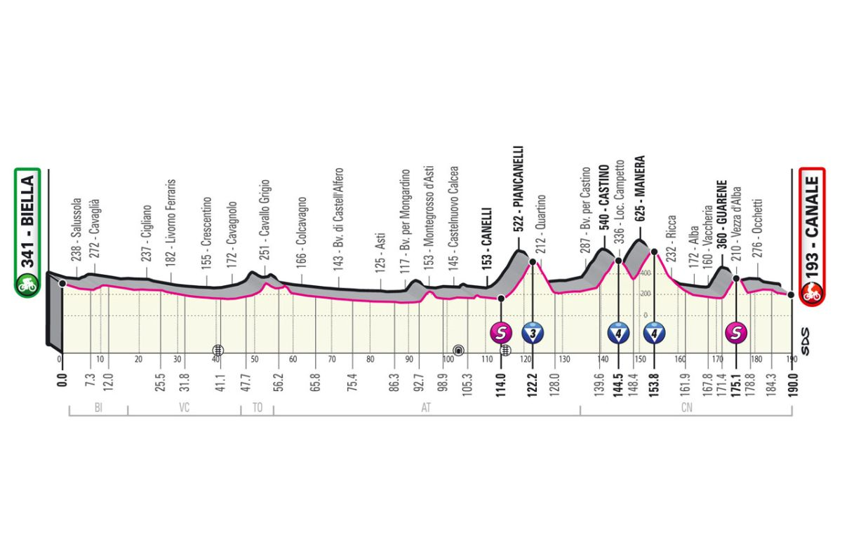 Giro d'Italia 2021: Stage 3 preview