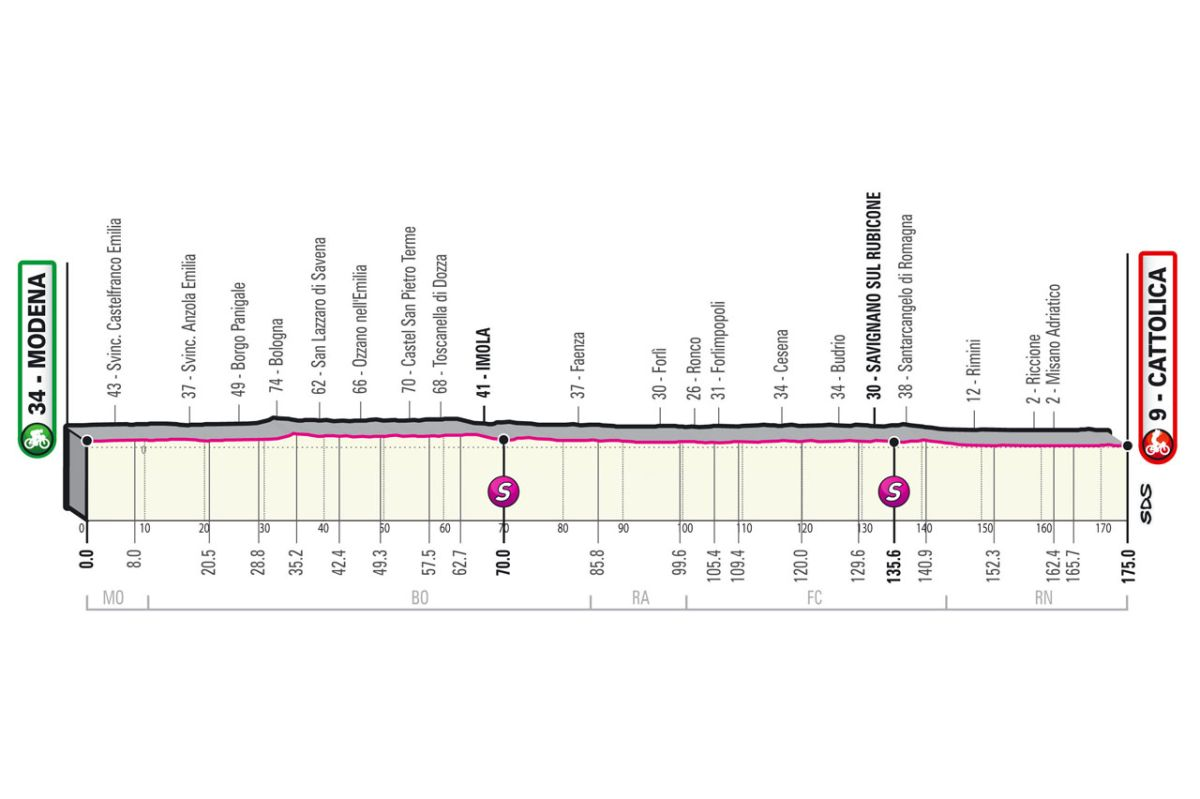 Giro d'Italia 2021: Stage 5 preview