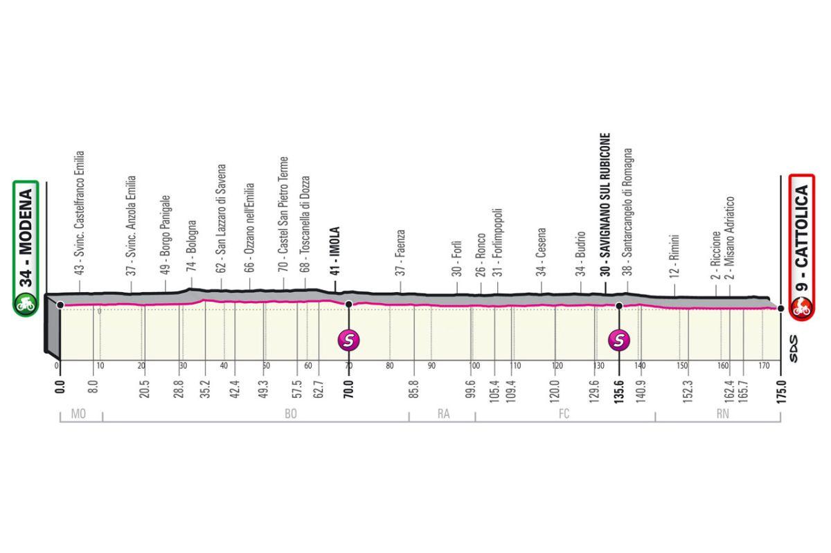 Giro d'Italia 2021: Stage 5 preview