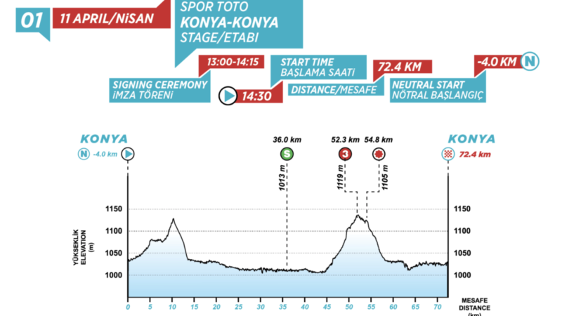 Tour of Turkey organisers look to rescue stage 1 with shortened sprint stage