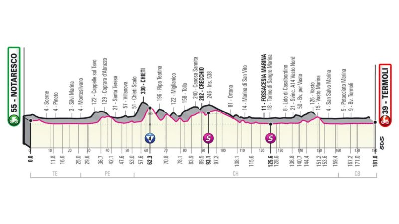Giro d'Italia 2021: Stage 7 preview
