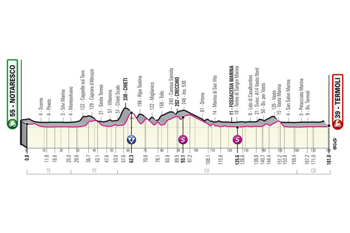 Giro d'Italia 2021: Stage 7 preview