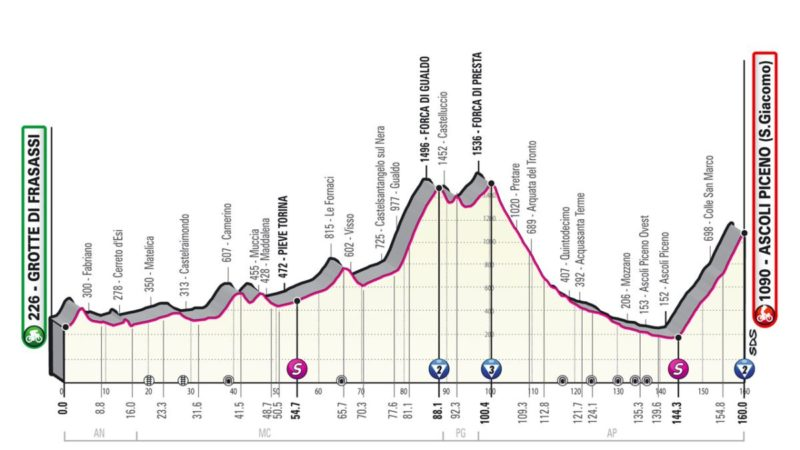 Giro d'Italia 2021: Stage 6 preview