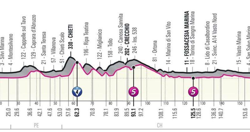Giro d'Italia – etape 7 – Direkte dækning |  Cykelnyheder