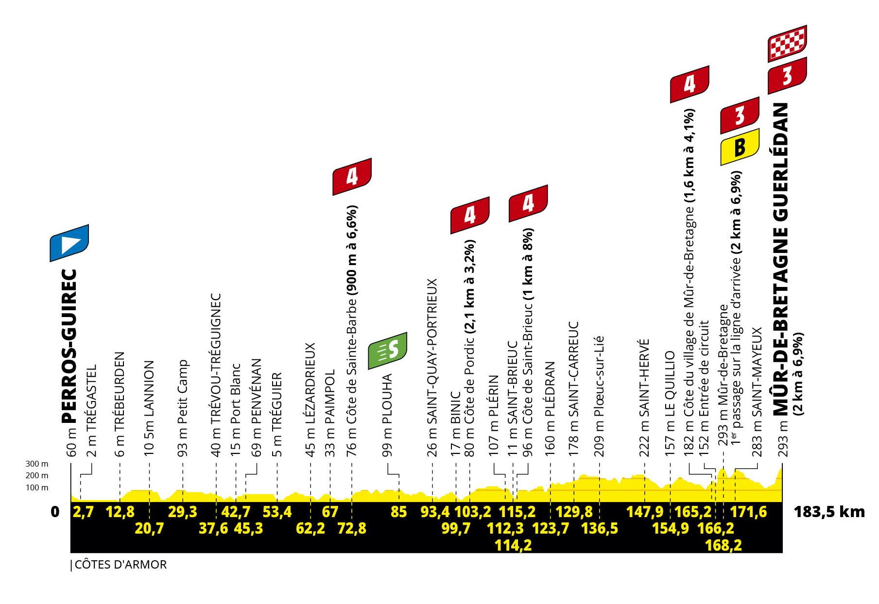 Eksempel: Hvad du har brug for at vide om etape 2 i Tour de France 2021