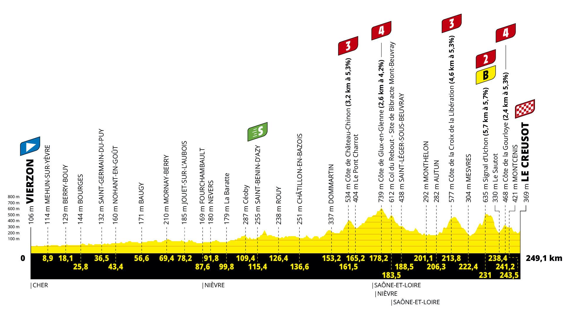 Avance: lo que necesita saber sobre la etapa 7 del Tour de Francia 2021