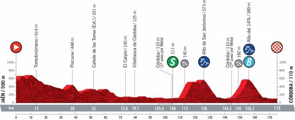 Náhled: Co potřebujete vědět o 12. etapě Vuelta a España
